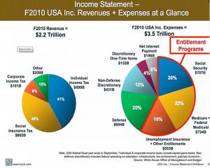 Mars11 USA budgetunderskott
