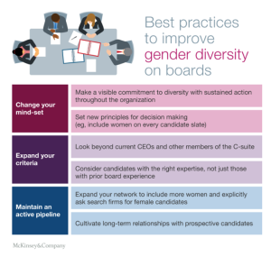 McKinsey board gender